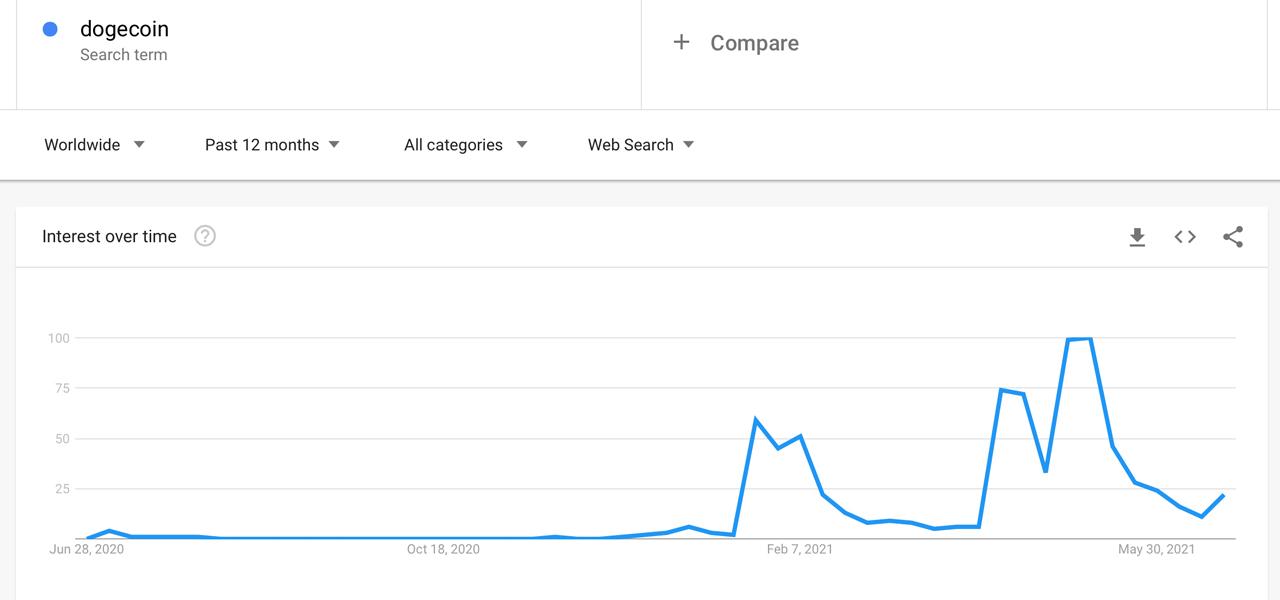 Dogecoin Sheds 67% Since Price High - Meme Token's 12 Month Market Stats Still Outshined BTC