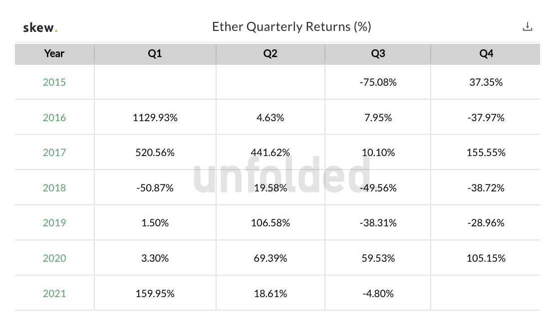 ETH 2.0 Contract Exceeds 6 Million Ether, Data Shows Ethereum Outperformed BTC in Q1 and Q2