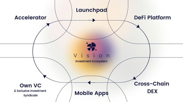 Revolutionary Ecosystem Developed by Synapse Network Opens up Cross-Chain Investment Opportunities