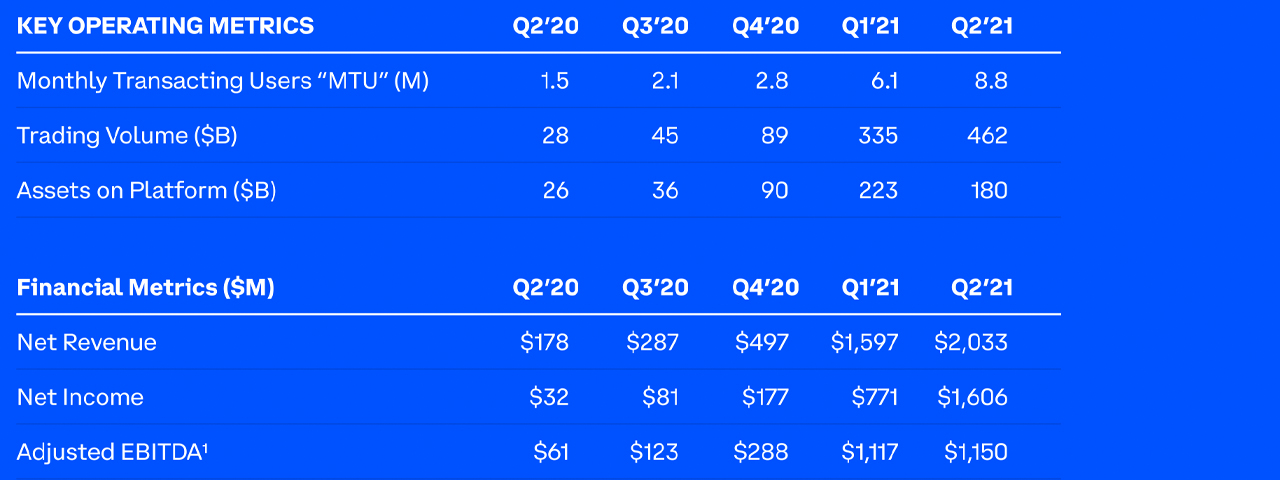 Q2 Earnings Show Coinbase Raked in $2 Billion — Firm Forms Partnerships With Elon Musk, PNC Bank, Spacex