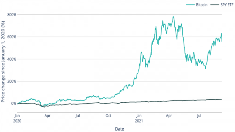 Cash2Bitcoin: As Bitcoin Greatly Outperforms S&P 500, Bitcoin ATMs Gain in Popularity